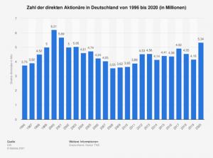 Zahl der direkten Aktionäre in Deutschland von 1996 bis 2020