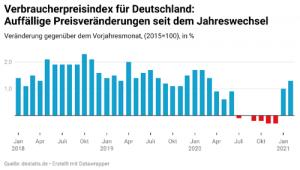 deutscher Verbraucherindex 2018 bis 2021