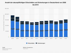 Anzahl der steuerpflichtigen Erbschaften und Schenkungen in Deutschland