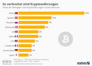 Verbreitung von Kryptowährung
