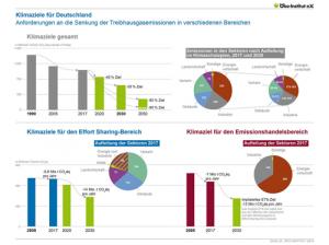 deutsche Klimaschutzziele bis 2030