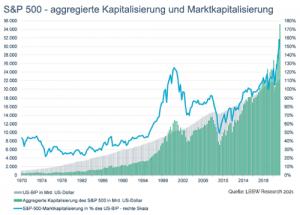 S&P 500 aggregierte Kapatitalisierung und Marktkapitalisierung von 1970 bis 2020