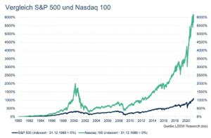 S&P 500 Vergleich mit Masdaq 100 von 1990 bis 2020