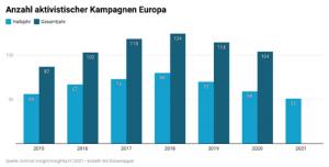 Anzahl aktivistische Kampagnen Europa