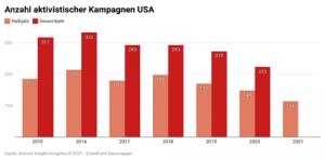 Anzahl aktivistische Kampagnen USA