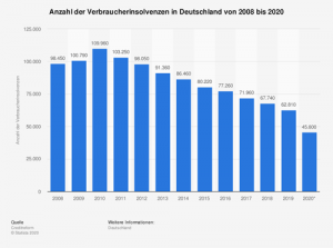 Anzahl der Verbraucherinsolvenzen in Deutschland von 2008 bis 2020