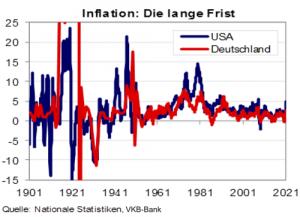 Die Inflation von 1901 bis 2021