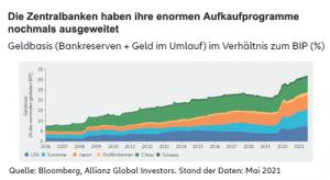 Zentralbanken Aufkaufprogramme